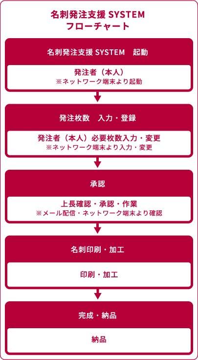 食品メニュー・商品カタログイメージ